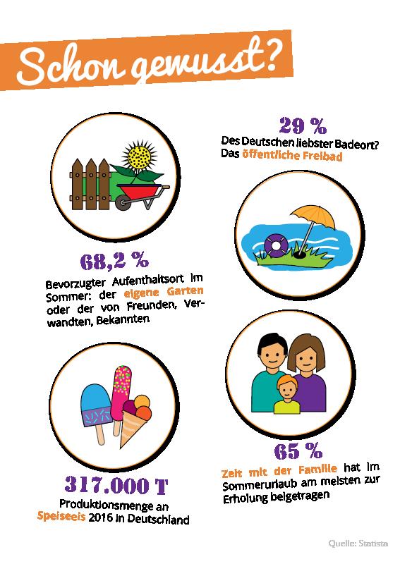 Schon gewusst? Sommerferien Infografik